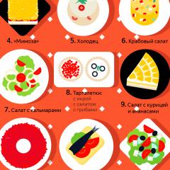 איזה מאכלים מחפשים רוסים ב YANDEX לקראת נובי גוד